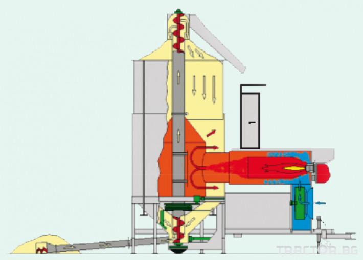 Обработка на зърно Мобилна циркулационна сушилня Riela GTR2500 0